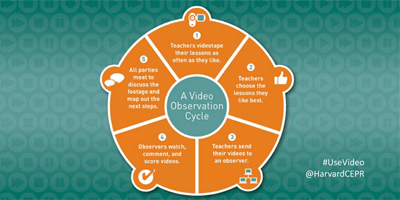 A Toolkit for Video in the Classroom