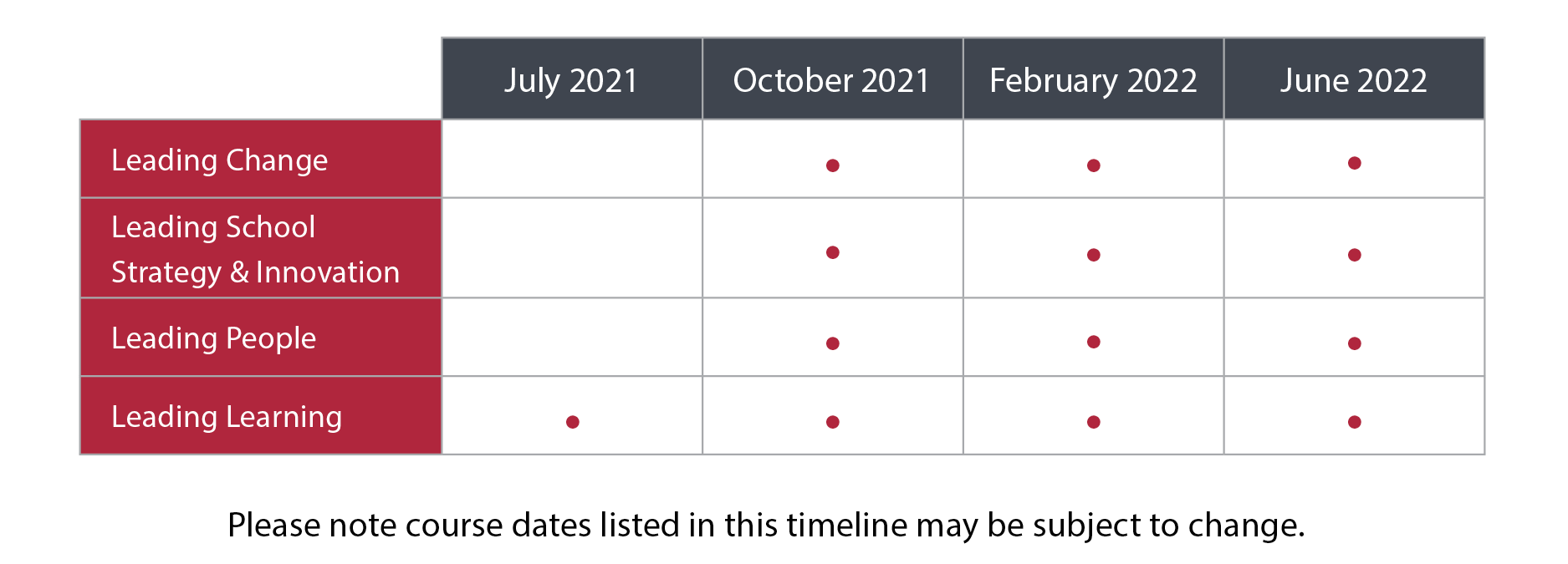The course timeline for the Certificate in School Management and Leadership (CSML). Courses will be available in July 2021, October 2021, February 2022, and June 2022.