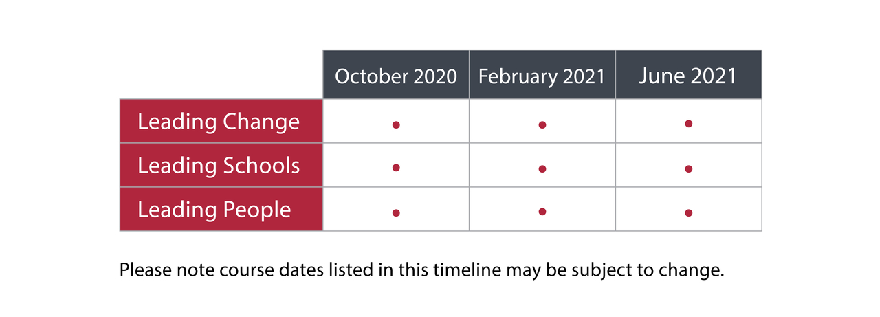 The course timeline for the Certificate in School Management and Leadership (CSML). Courses will be available in October 2020, February 2021, and June 2021.