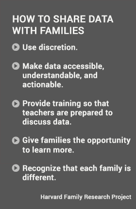 How to Share Data with Families #usableknowledge #hgse @harvardeducation