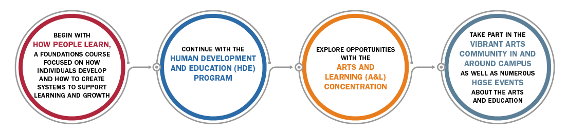 Personalized Pathways - How People Learn Foundation Course + Human Development and Education Program + Arts and Learning Concentration +  Vibrant Arts Community in and Around Campus