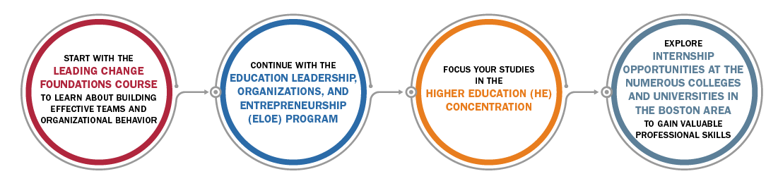 Personalized Pathways for Higher Education + Leading Change Foundation + Leadership, Organizations, and Entrepreneurship Program + Higher Education Concentration + Opp with PELP, HSGE, and HBS