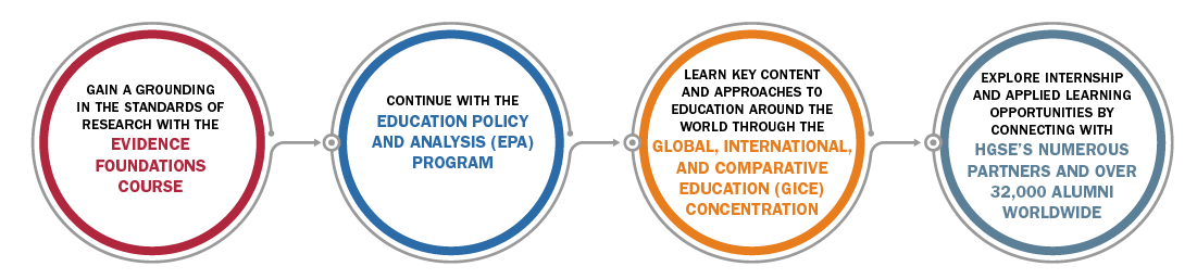 Personalized Pathway for International Education Policy = Begin with Evidence Foundation + Education Policy Analysis Program + Global, International, and Comparative Education Concentration+ Opp with HGSE's Global Community