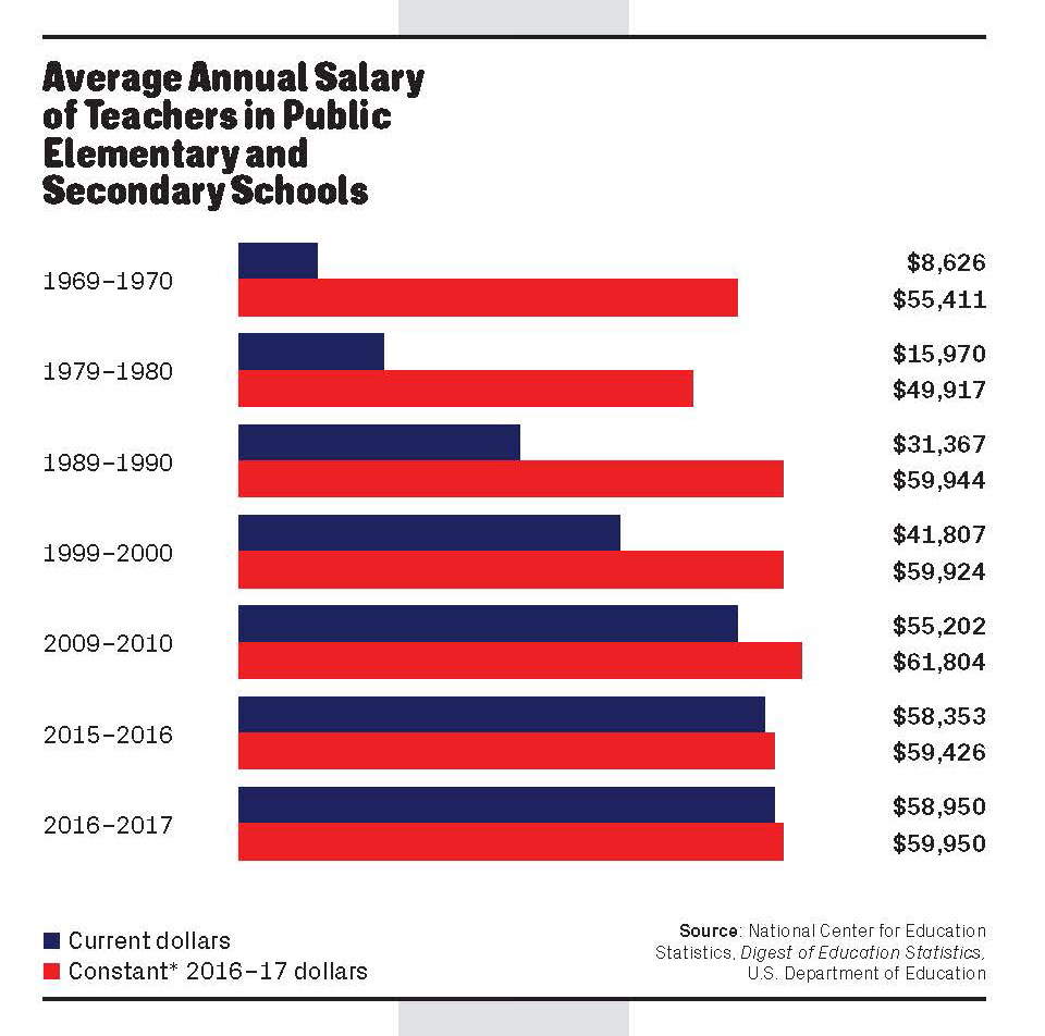 Teacher Pay graph