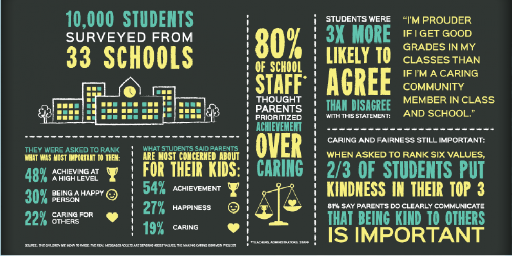 Infographic that shares statistics on what students said was most important to them in a recent poll