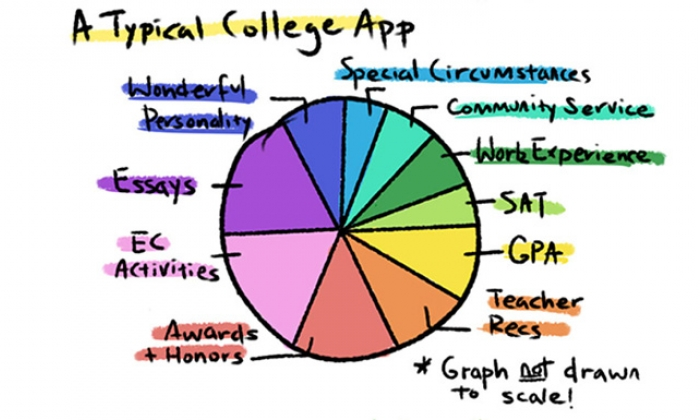 College and (the Real) You