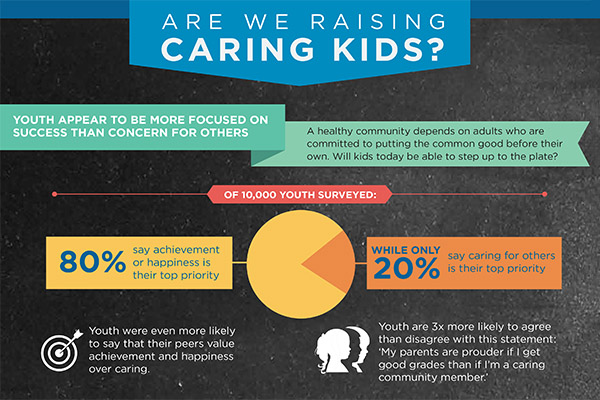 Data showing 80% of kids value achievement over caring
